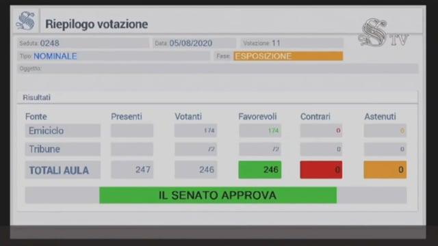 Ddl Antiviolenza è legge approvazione unanime del Senato