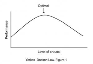 Curva Yerkes-Dodson